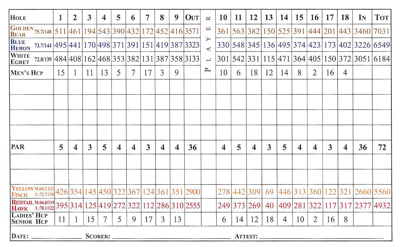 Myrtle Beach Restaurant Scorecard